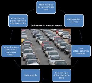 Circulo Vicioso_Transporte Individual Motorizado
