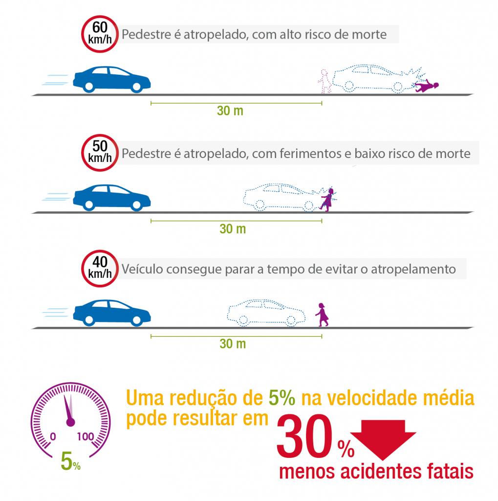comparacao-velocidades-e-acidentes