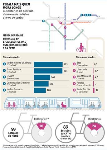 uso dos bicicletários em São Paulo