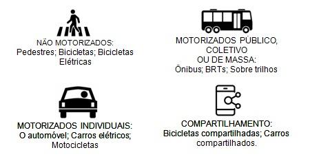 Comparação de modos de transportes