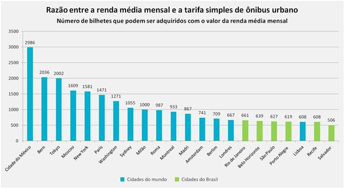 Comparativo entre Renda e Tarifa de ônibus