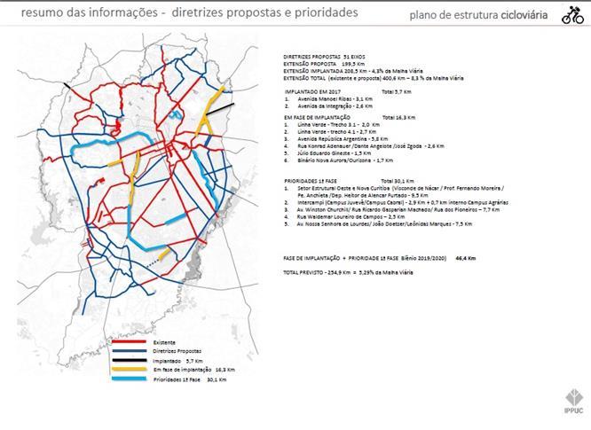 e4260fd3a46 IPPUC divulga Plano Cicloviário para Curitiba