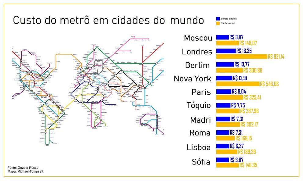 Custo do metrô no mundo
