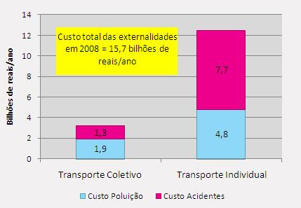 Custos da emissão de poluentes e dos acidentes de
