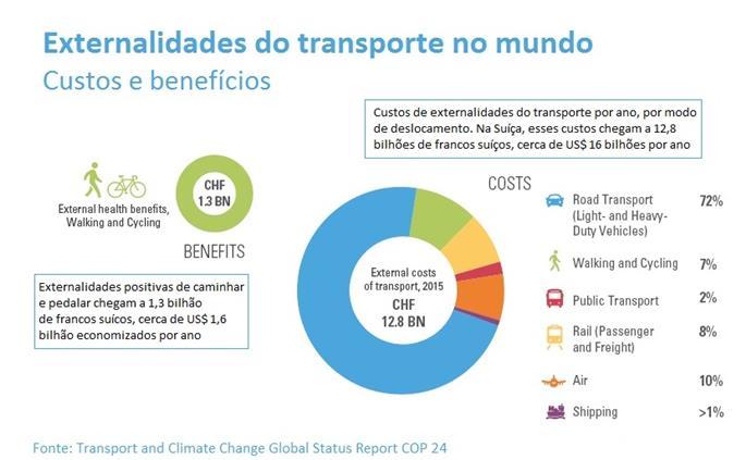 Custos e benefícios dos sistemas de transporte