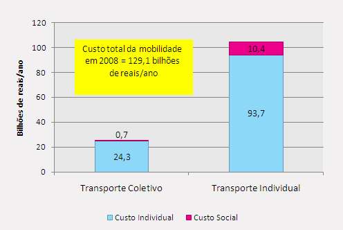 Custos individuais e sociais da mobilidade, 2008