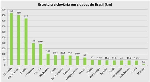 Estrutura cicloviária em cidades do Brasil (km)