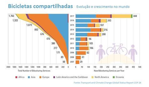 Evolução de bicicletas compartilhadas no mundo 200