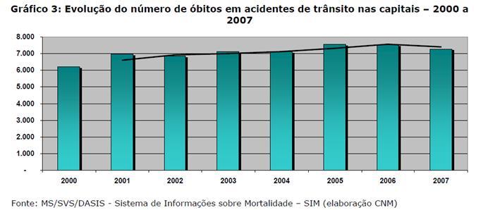 Evolução do número de óbitos em acidentes de trâns