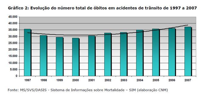 Evolução do número total de óbitos em acidentes de