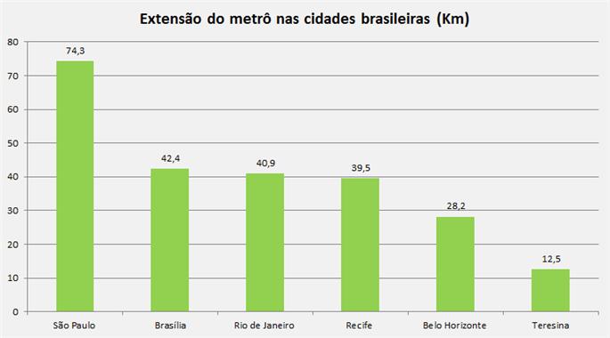 Extensão do metrô nas cidades brasileiras (km)