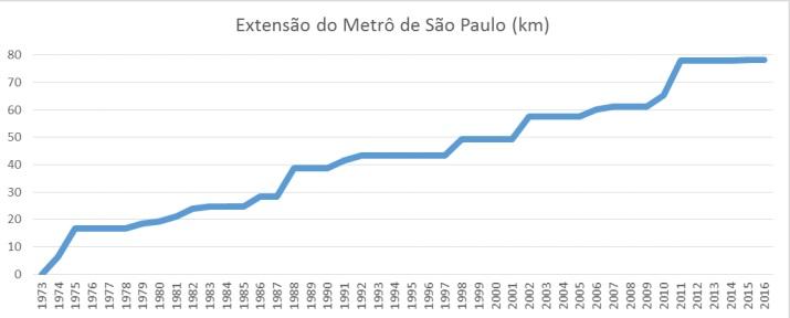 Gráfico do avanço da rede metropolitana de SP, em