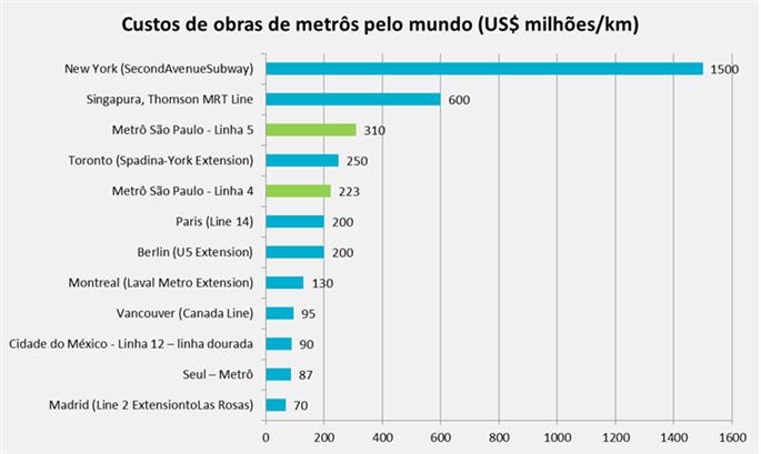 Gráfico exibe diversos custos de metrôs em capitai