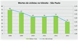 Gráfico mostra as mortes de ciclistas em São Paulo