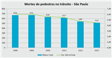 Gráficos de mortes de pedestres na cidade de São P
