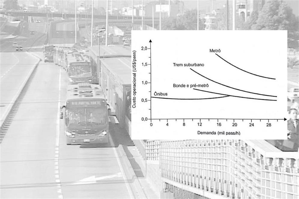Inconsistência na estrutura de transporte público
