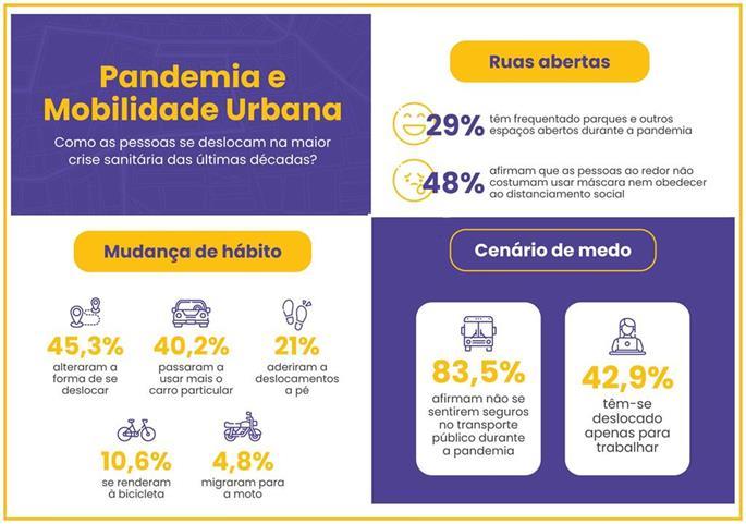 Infográfico: Pandemia e a Mobilidade Urbana