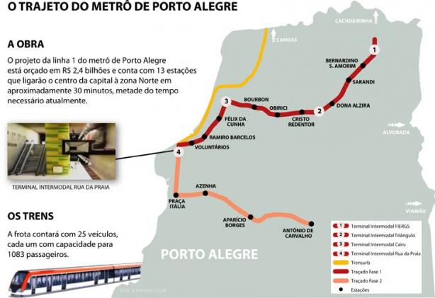 Mapa da Linha 1 do Metrô de Porto Alegre
