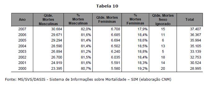 Mortalidade no trânsito segundo sexo das vítimas