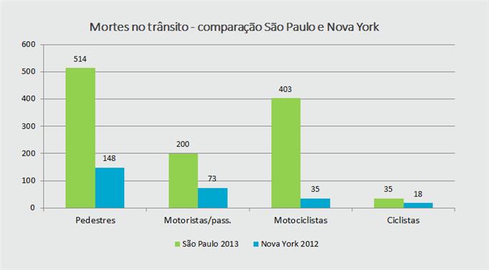 Mortes no trânsito - Comparação São Paulo e Nova Y