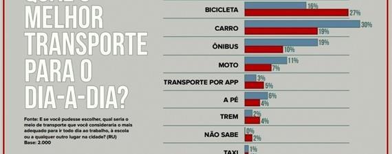 Brasileiro quer mobilidade limpa, mostra pesquisa