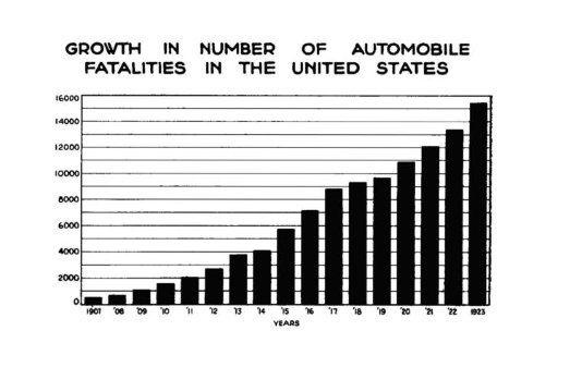 Aumento do número de óbitos causados por automóveis nos Estados Unidos
