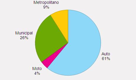 Poluentes emitidos pelos veículos, por modo, 2008