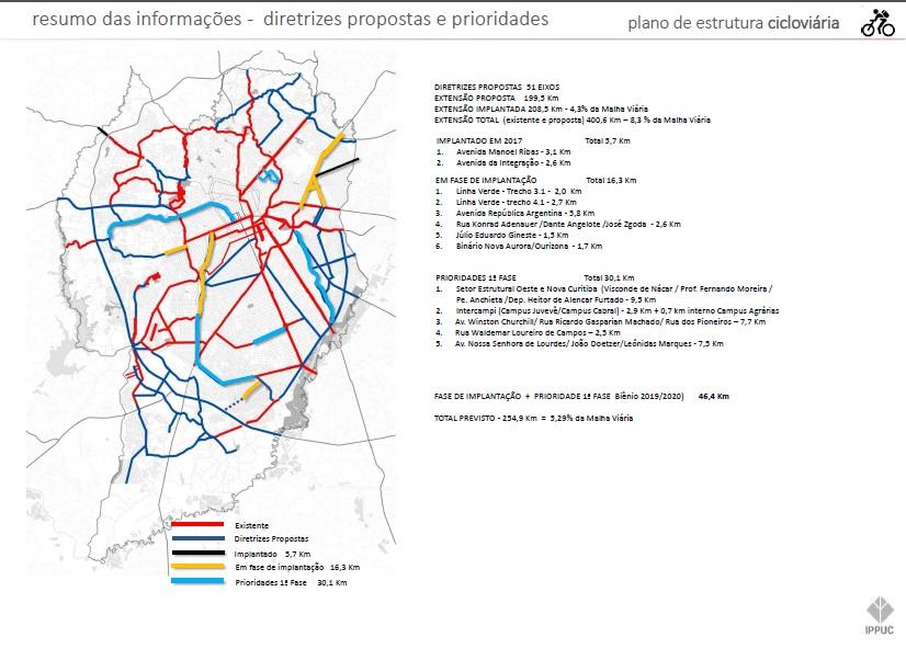 Proposta do plano cicloviário de Curitiba (2019)