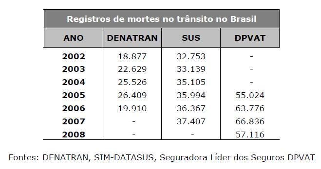 Registro de mortes no trânsito no Brasil