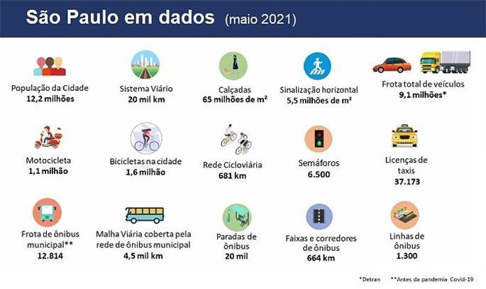 São Paulo em Dados
