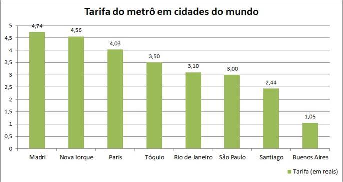 Tabela de tarifas do metrô