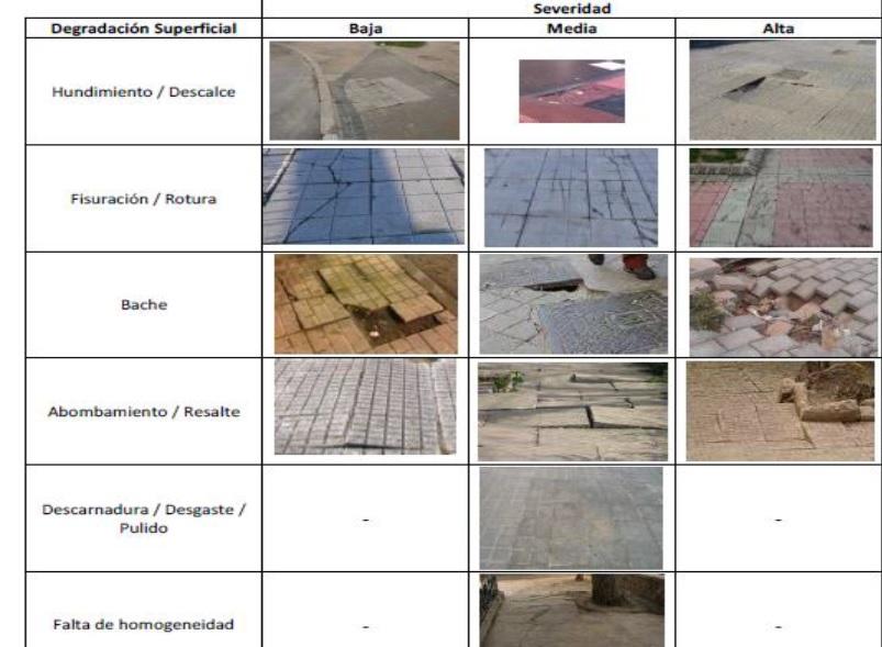Tabela sobre o estado dos pavimentos de calçadas e