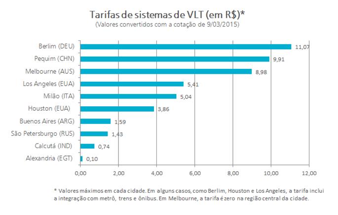 Tarifas de VLTs (bonde ou trams) em algumas cidade
