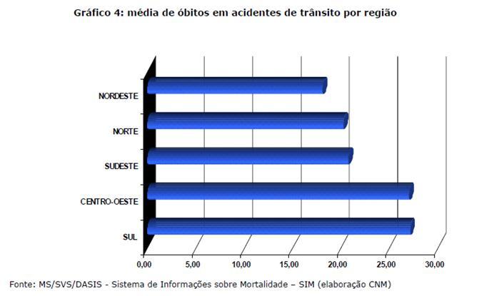 Taxa média de óbito por acidente de trânsito por r