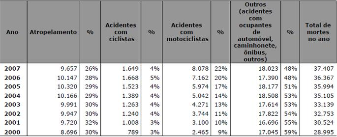 Tipos de acidentes por ano
