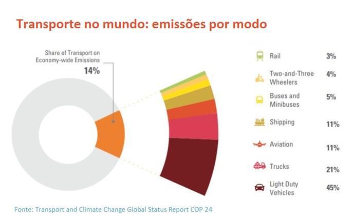 Transporte global: emissões por modo