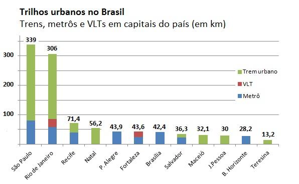 Trilhos urbanos em capitais brasileiras