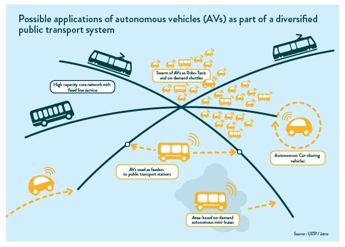 Uso possível de veículos autônomos no transporte p