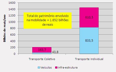 Valores de patrimônio envolvido na mobilidade, 200
