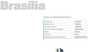 Brasília - Estudo Mobilize 2011