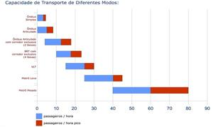 Capacidade de oferta - comparação entre modos