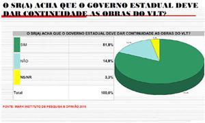 Cuiabá: 82% querem VLT e renegam BRT, diz pesquisa