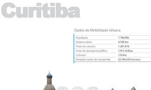 Curitiba - Estudo Mobilize 2011