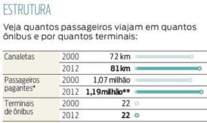 Estatísticas sobre passageiros do transporte públi