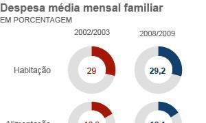 Gráfico mostra os gastos das famílias brasileiras
