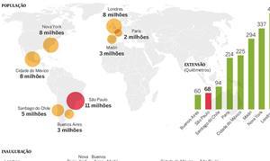 Infográfico compara informações de metrô