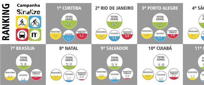 Infográfico das 13 capitais avaliadas na campanha