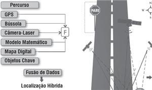 Infográfico mostra como funciona o método de local