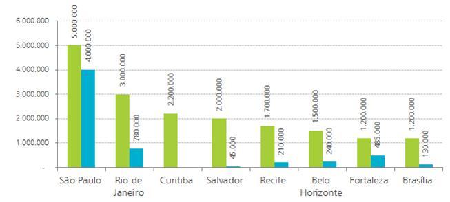 Maiores sistemas de transporte do Brasil