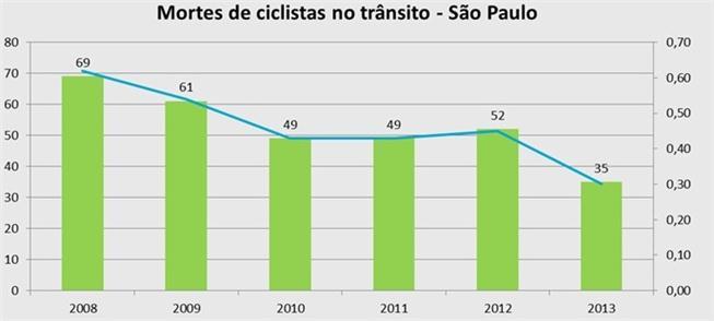 Mortes de ciclistas caem 50% em São Paulo